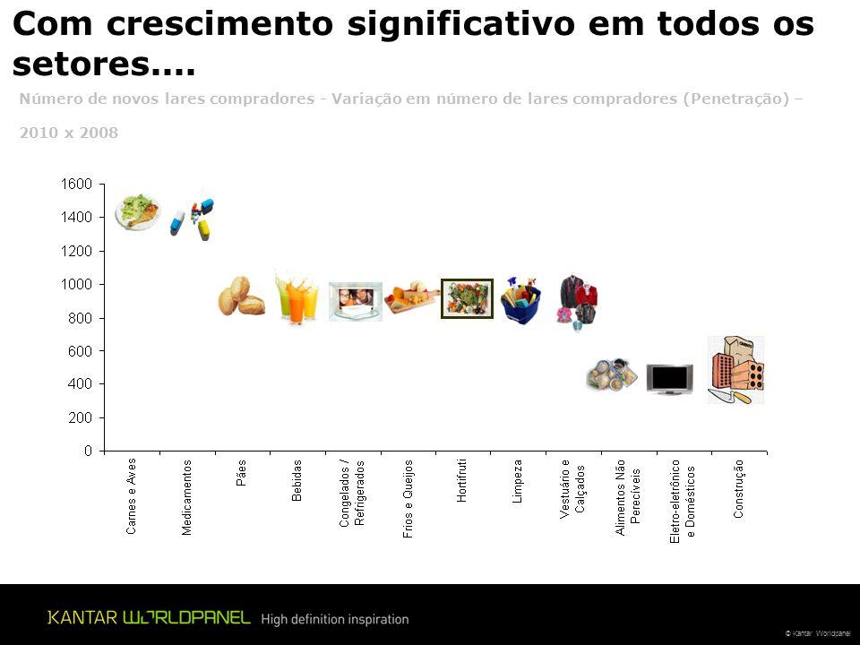 © Kantar Worldpanel 7,2% sempre compram produtos de Marca pr ó pria … (+0,2pp versus 2009) Com grande oportunidade de crescimento, tornando o h á bito de compra mais frequente ….