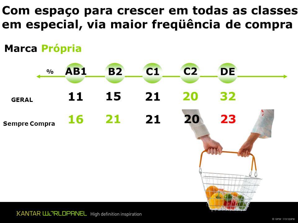 © Kantar Worldpanel Controlam o consumo de água (76%) Utilizam lâmpadas econômicas (54%) Praticam dentro do lar a coleta seletiva (47%) (reciclagem) – 29% no geral Maior consciência Ambiental....