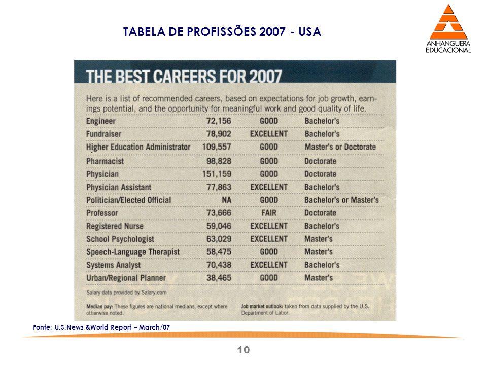 10 TABELA DE PROFISSÕES 2007 - USA Fonte: U.S.News &World Report – March/07