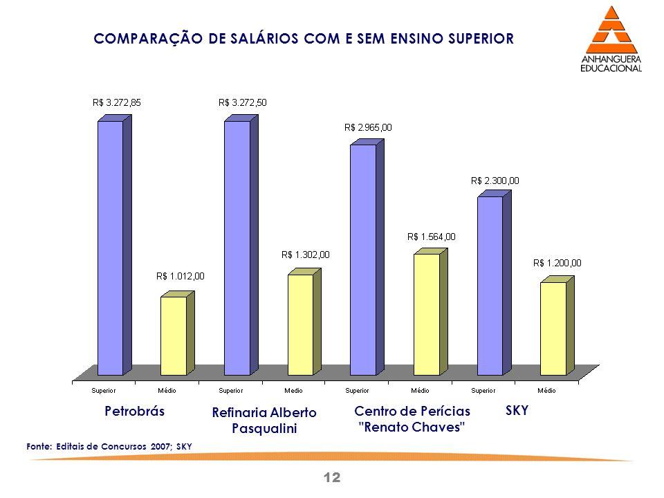 12 COMPARAÇÃO DE SALÁRIOS COM E SEM ENSINO SUPERIOR Petrobrás Refinaria Alberto Pasqualini Centro de Perícias