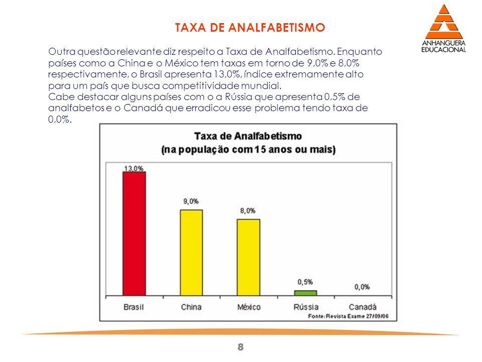 8 TAXA DE ANALFABETISMO Outra questão relevante diz respeito a Taxa de Analfabetismo. Enquanto países como a China e o México tem taxas em torno de 9,