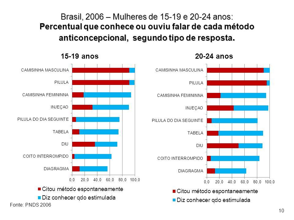 Brasil, 2006 – Mulheres de 15-19 e 20-24 anos: Percentual que conhece ou ouviu falar de cada método anticoncepcional, segundo tipo de resposta. 15-19