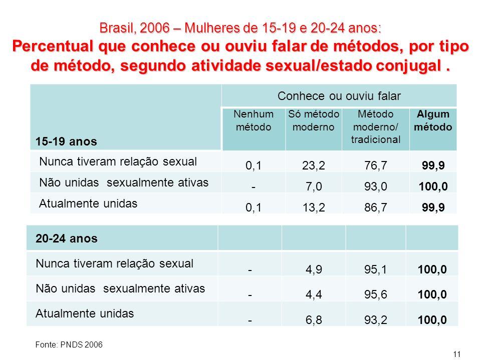 Brasil, 2006 – Mulheres de 15-19 e 20-24 anos: Percentual que conhece ou ouviu falar de métodos, por tipo de método, segundo atividade sexual/estado c