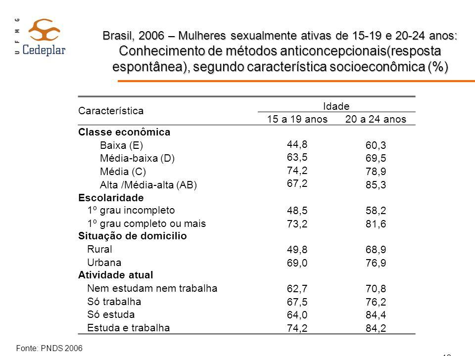 Brasil, 2006 – Mulheres sexualmente ativas de 15-19 e 20-24 anos: Conhecimento de métodos anticoncepcionais(resposta espontânea), segundo característi