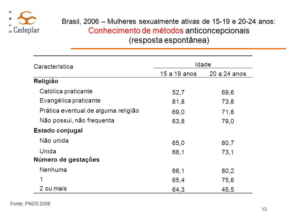 Brasil, 2006 – Mulheres sexualmente ativas de 15-19 e 20-24 anos: Conhecimento de métodos anticoncepcionais (resposta espontânea) Característica Idade
