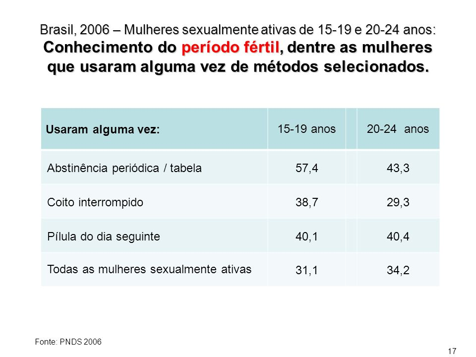 Brasil, 2006 – Mulheres sexualmente ativas de 15-19 e 20-24 anos: Conhecimento do período fértil, dentre as mulheres que usaram alguma vez de métodos
