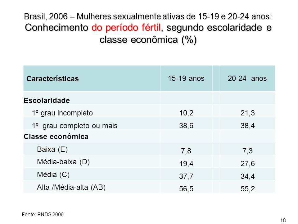 Brasil, 2006 – Mulheres sexualmente ativas de 15-19 e 20-24 anos: Conhecimento do período fértil, segundo escolaridade e classe econômica (%) Caracter
