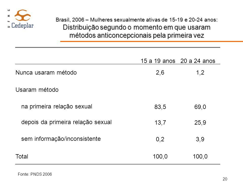 Brasil, 2006 – Mulheres sexualmente ativas de 15-19 e 20-24 anos: Distribuição segundo o momento em que usaram métodos anticoncepcionais pela primeira