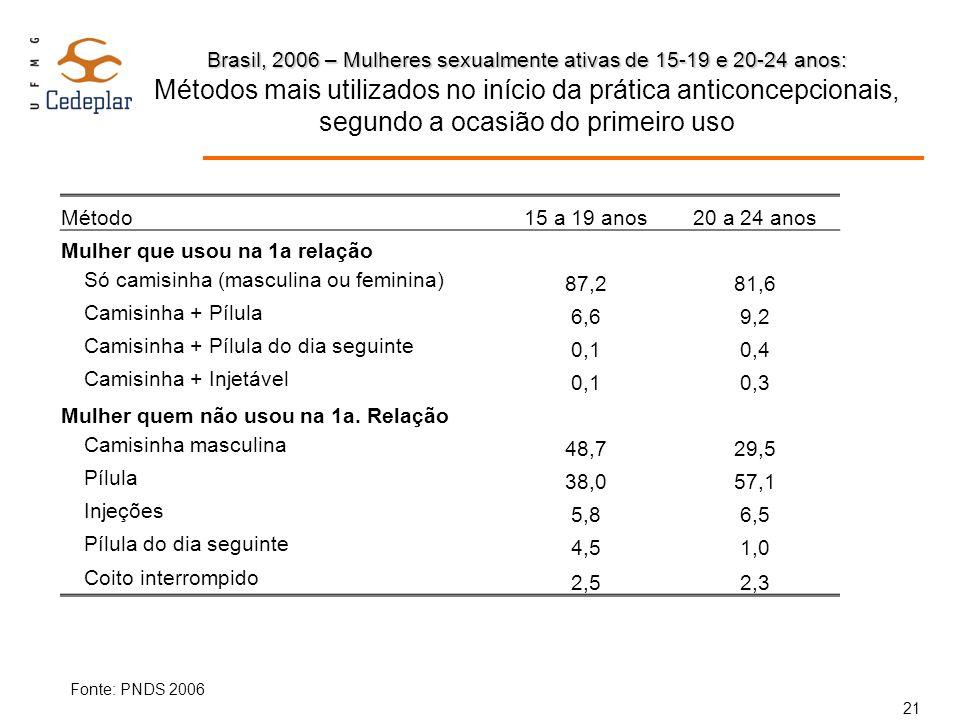 Brasil, 2006 – Mulheres sexualmente ativas de 15-19 e 20-24 anos: Brasil, 2006 – Mulheres sexualmente ativas de 15-19 e 20-24 anos: Métodos mais utili