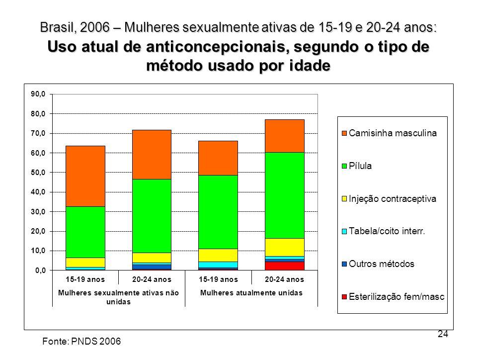 Brasil, 2006 – Mulheres sexualmente ativas de 15-19 e 20-24 anos: Uso atual de anticoncepcionais, segundo o tipo de método usado por idade 24 2006 Fon