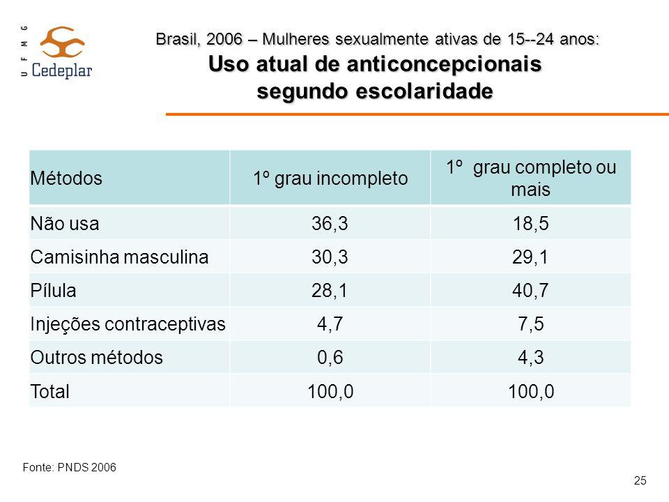 Brasil, 2006 – Mulheres sexualmente ativas de 15--24 anos: Uso atual de anticoncepcionais segundo escolaridade Brasil, 2006 – Mulheres sexualmente ati