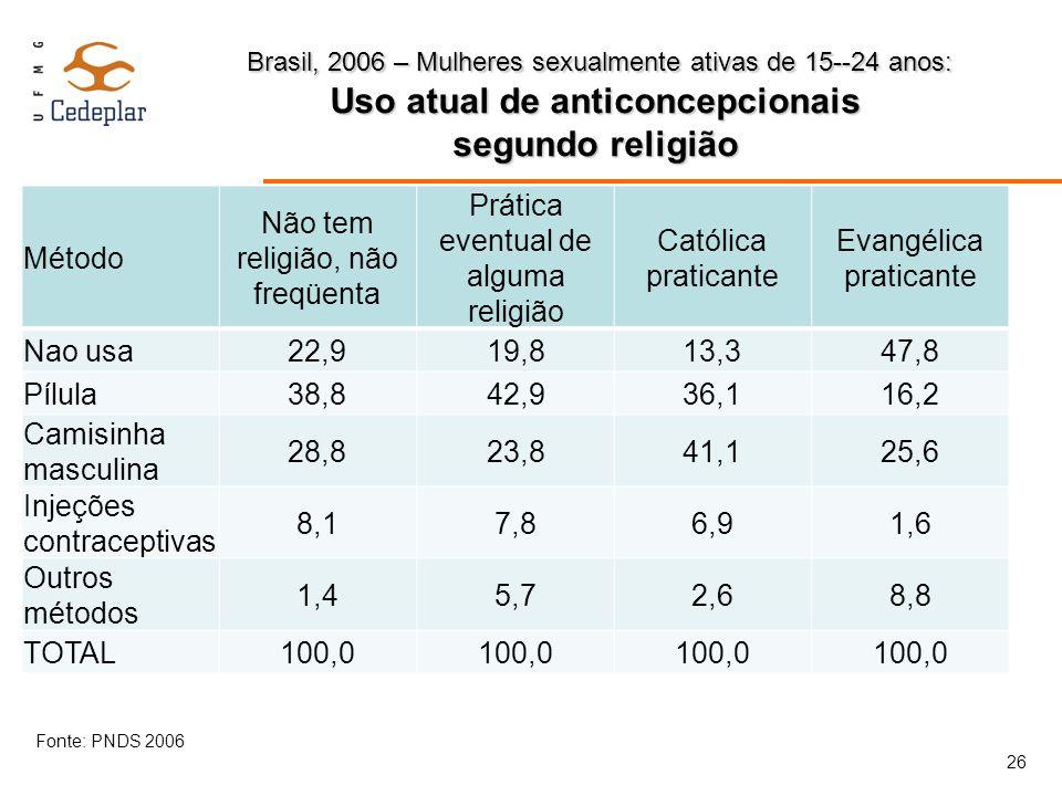 Brasil, 2006 – Mulheres sexualmente ativas de 15--24 anos: Uso atual de anticoncepcionais segundo religião Brasil, 2006 – Mulheres sexualmente ativas