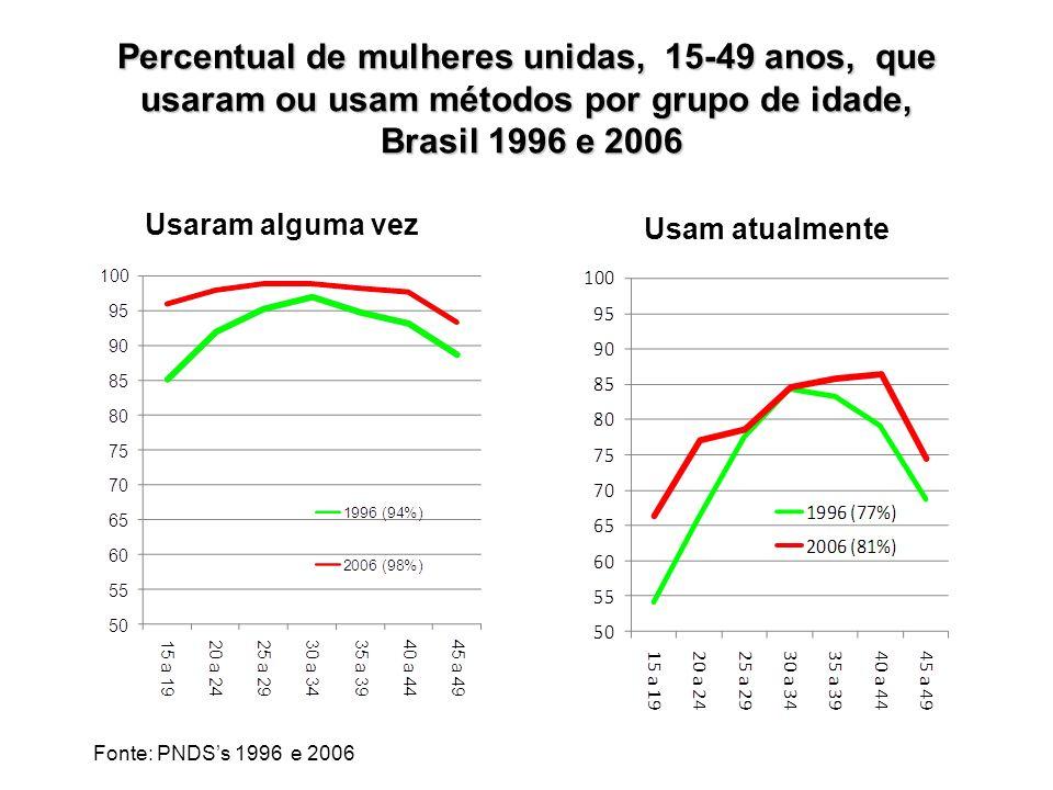 Percentual de mulheres unidas, 15-49 anos, que usaram ou usam métodos por grupo de idade, Brasil 1996 e 2006 Usaram alguma vez Usam atualmente Fonte: