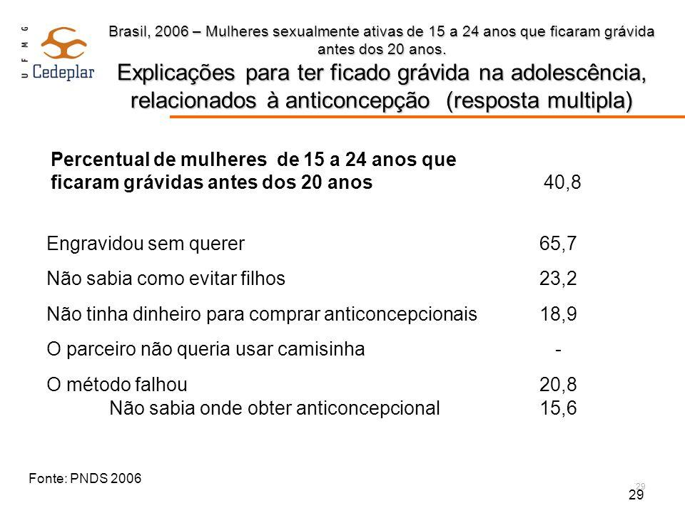 29 Brasil, 2006 – Mulheres sexualmente ativas de 15 a 24 anos que ficaram grávida antes dos 20 anos. Explicações para ter ficado grávida na adolescênc