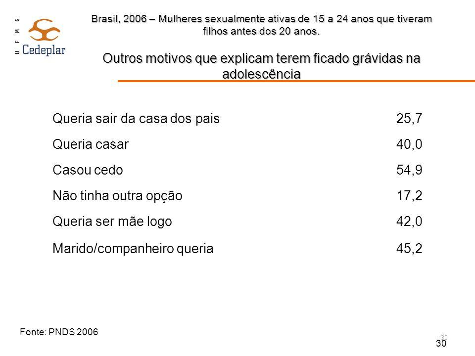 30 Brasil, 2006 – Mulheres sexualmente ativas de 15 a 24 anos que tiveram filhos antes dos 20 anos. Outros motivos que explicam terem ficado grávidas