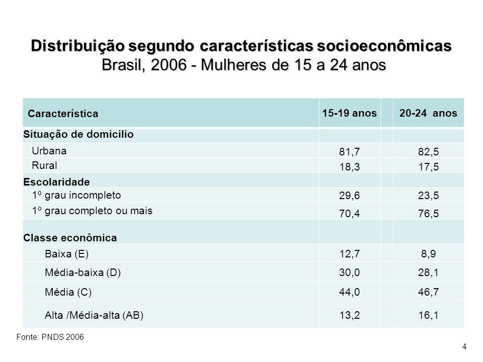 Brasil, 2006 – Mulheres sexualmente ativas de 15-19 e 20-24 anos: Percentual que alguma vez usou algum método anticoncepcional Brasil, 2006 – Mulheres sexualmente ativas de 15-19 e 20-24 anos: Percentual que alguma vez usou algum método anticoncepcional Característica 15-19 anos 20-24 anos Algum método97,398,7 Métodos modernos96,998,1 Métodos tradicionais40,145,4 Fonte: PNDS 2006 15