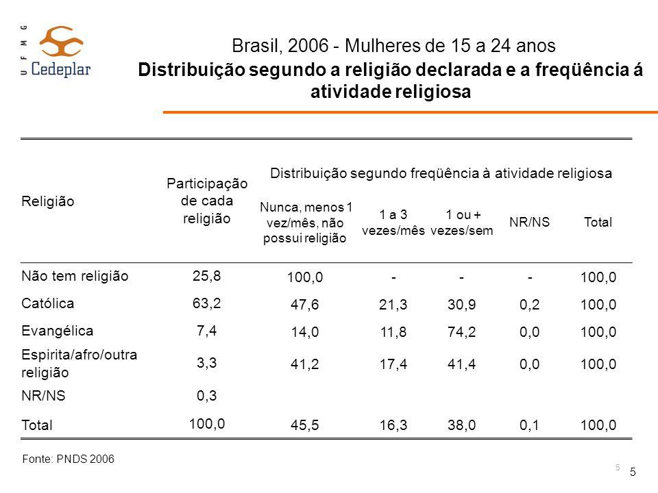 Brasil, 2006 - Mulheres de 15 a 24 anos Distribuição segundo características socioeconômicas Brasil, 2006 - Mulheres de 15 a 24 anos Distribuição segundo características socioeconômicas Característica 15-19 anos 20-24 anos Religião Não tem, não praticante 43,447,7 Prática eventual qualquer religião 17,115,6 Católica praticante 20,916,5 Evangélica praticante 16,619,2 Outra religião praticante 2,01,0 Atividade Nem estudam nem trabalha 23,939,5 Só estuda 48,011,9 Estuda e trabalha 16,114,7 Só trabalha 11,933,6 Fonte: PNDS 2006 6