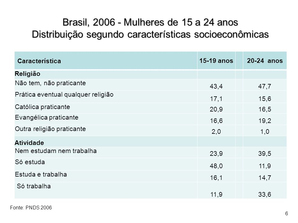 Brasil, 2006 - Mulheres de 15 a 24 anos Distribuição segundo atividade sexual e estado conjugal na data da pesquisa Brasil, 2006 - Mulheres de 15 a 24 anos Distribuição segundo atividade sexual e estado conjugal na data da pesquisa Característica 15-19 anos 20-24 anos Nunca teve relação sexual44,912,5 Não-unida com experiência sexual, não teve relação sexual nos últimos 12 meses 2,15,7 Não-unida sexualmente ativa nos últimos 12 meses28,426,8 Atualmente unida24,755,1 Total100,0 Fonte: PNDS 2006 7