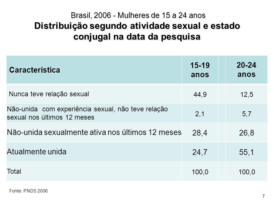 Brasil, 2006 – Mulheres sexualmente ativas de 15-19 e 20-24 anos: Conhecimento do período fértil, segundo escolaridade e classe econômica (%) Características 15-19 anos 20-24 anos Escolaridade 1º grau incompleto10,221,3 1º grau completo ou mais38,638,4 Classe econômica Baixa (E) 7,87,3 Média-baixa (D) 19,427,6 Média (C) 37,734,4 Alta /Média-alta (AB) 56,555,2 Fonte: PNDS 2006 18