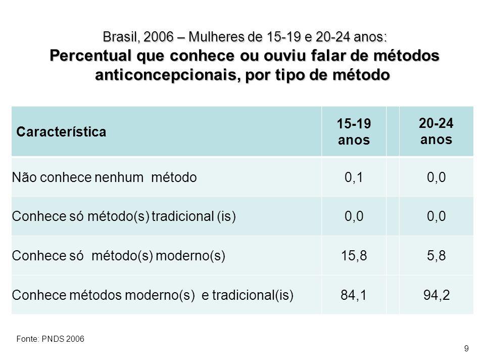 Brasil, 2006 – Mulheres sexualmente ativas de 15-19 e 20-24 anos: Distribuição segundo o momento em que usaram métodos anticoncepcionais pela primeira vez 15 a 19 anos20 a 24 anos Nunca usaram método2,61,2 Usaram método na primeira relação sexual83,569,0 depois da primeira relação sexual13,725,9 sem informação/inconsistente0,23,9 Total100,0 Fonte: PNDS 2006 20