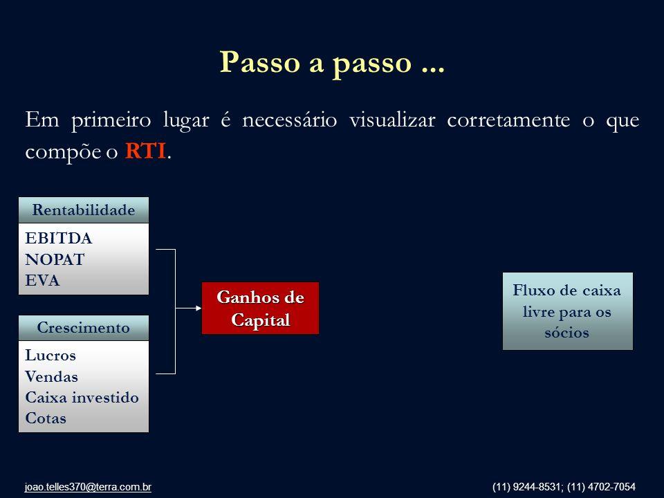 joao.telles370@terra.com.br (11) 9244-8531; (11) 4702-7054 Passo a passo... Em primeiro lugar é necessário visualizar corretamente o que compõe o RTI.