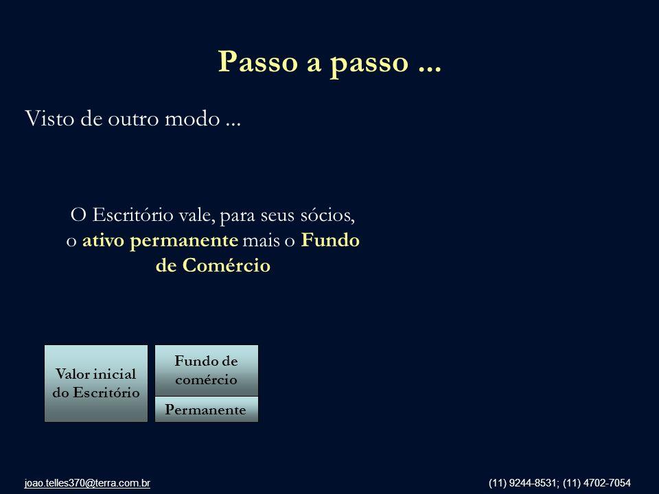 joao.telles370@terra.com.br (11) 9244-8531; (11) 4702-7054 Passo a passo... Visto de outro modo... Valor inicial do Escritório Permanente Fundo de com