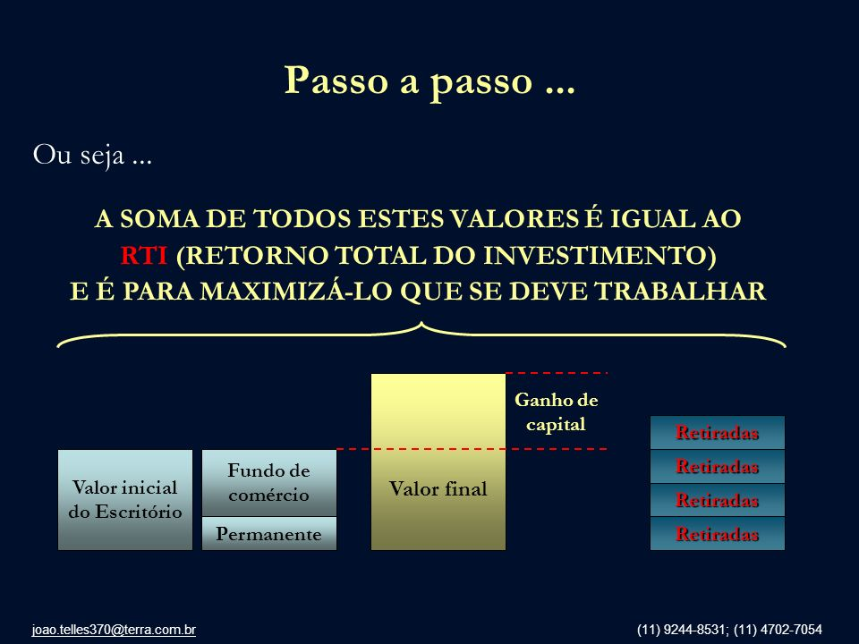 joao.telles370@terra.com.br (11) 9244-8531; (11) 4702-7054 Passo a passo... Ou seja... Valor inicial do Escritório Permanente Fundo de comércio Retira