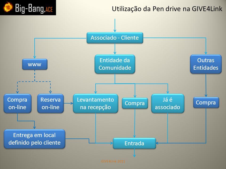 Utilização da Pen drive na GIVE4Link Associado - Cliente www Entidade da Comunidade Entidade da Comunidade Outras Entidades Outras Entidades Compra on