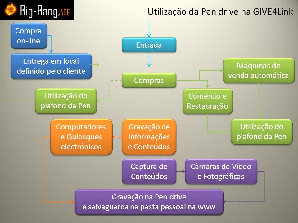 Utilização da Pen drive na GIVE4Link Compras Utilização do plafond da Pen Utilização do plafond da Pen Gravação de Informações e Conteúdos Gravação de
