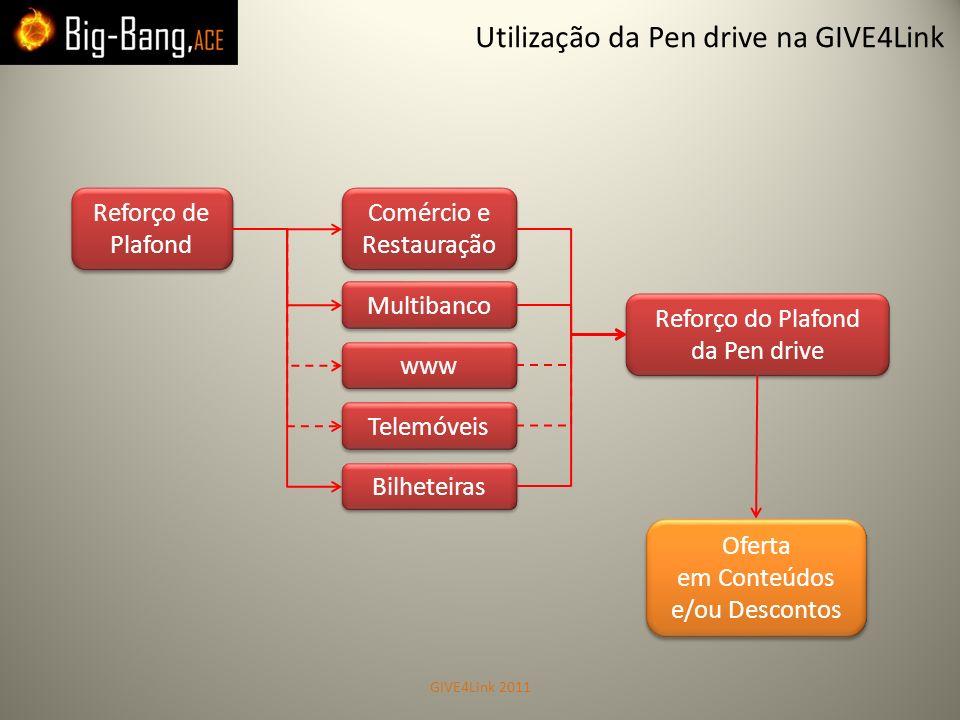 Utilização da Pen drive na GIVE4Link Reforço de Plafond Reforço de Plafond Comércio e Restauração Comércio e Restauração Multibanco Telemóveis Reforço