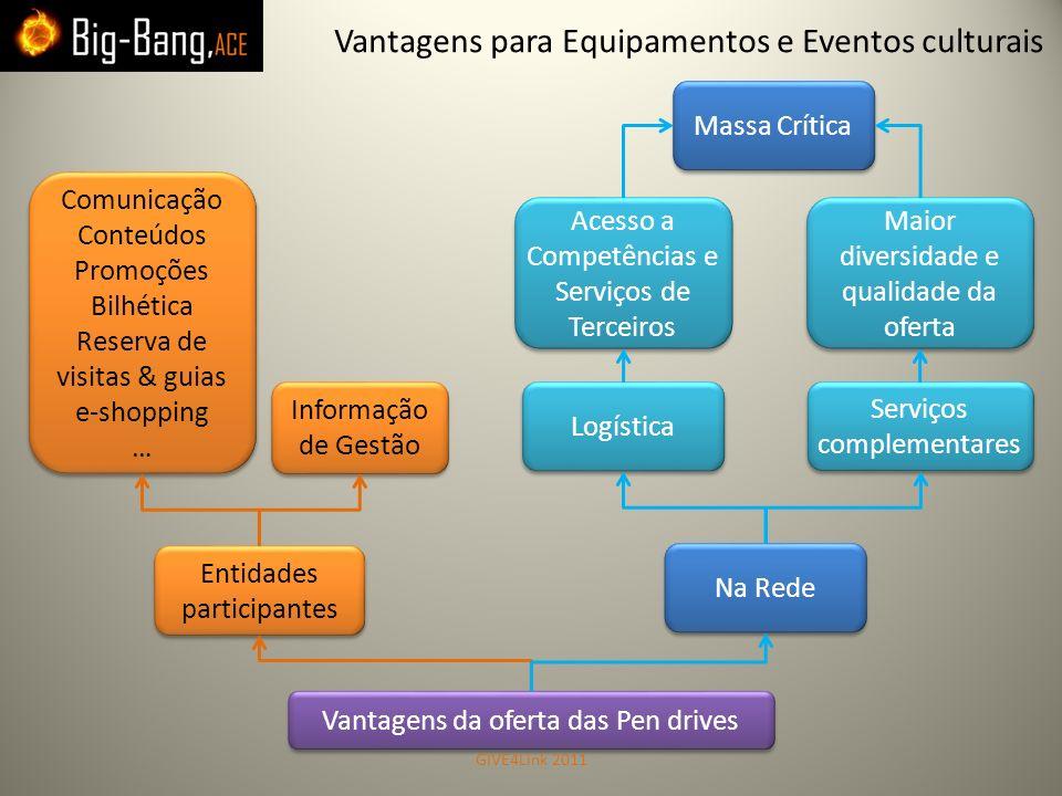 Informação de Gestão Informação de Gestão Entidades participantes Vantagens da oferta das Pen drives Comunicação Conteúdos Promoções Bilhética Reserva