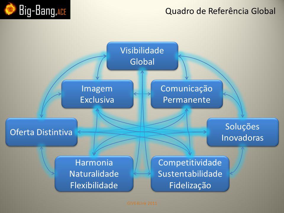 Quadro de Referência Global Visibilidade Global Imagem Exclusiva Comunicação Permanente Oferta Distintiva Harmonia Naturalidade Flexibilidade Harmonia
