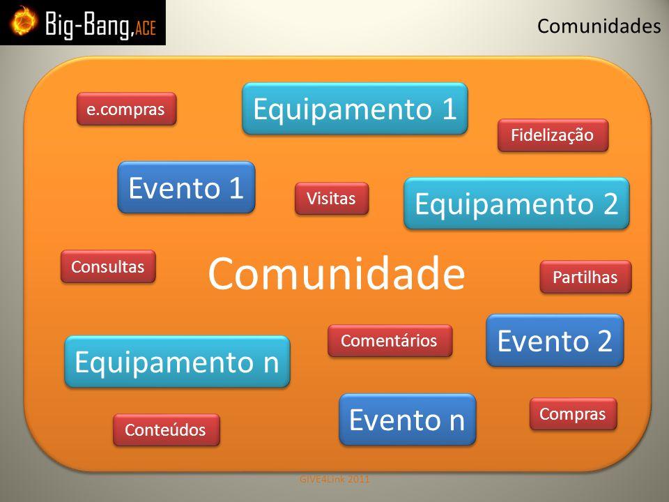 Comunidade Equipamento 2 Equipamento 2 Equipamento 1 Equipamento 1 Evento 2 Evento 2 Evento 1 Evento 1 Equipamento n Equipamento n Evento n Evento n V