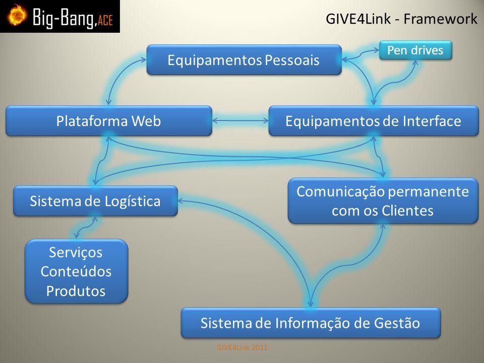 GIVE4Link - Framework Plataforma Web Comunicação permanente com os Clientes Serviços Conteúdos Produtos Serviços Conteúdos Produtos Sistema de Informa