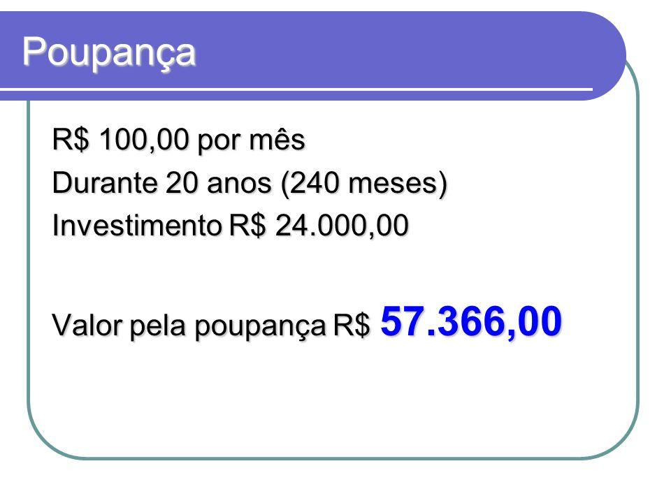 Poupança R$ 100,00 por mês Durante 20 anos (240 meses) Investimento R$ 24.000,00 Valor pela poupança R$ 57.366,00