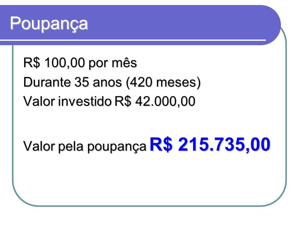 Poupança R$ 100,00 por mês Durante 35 anos (420 meses) Valor investido R$ 42.000,00 Valor pela poupança R$ 215.735,00