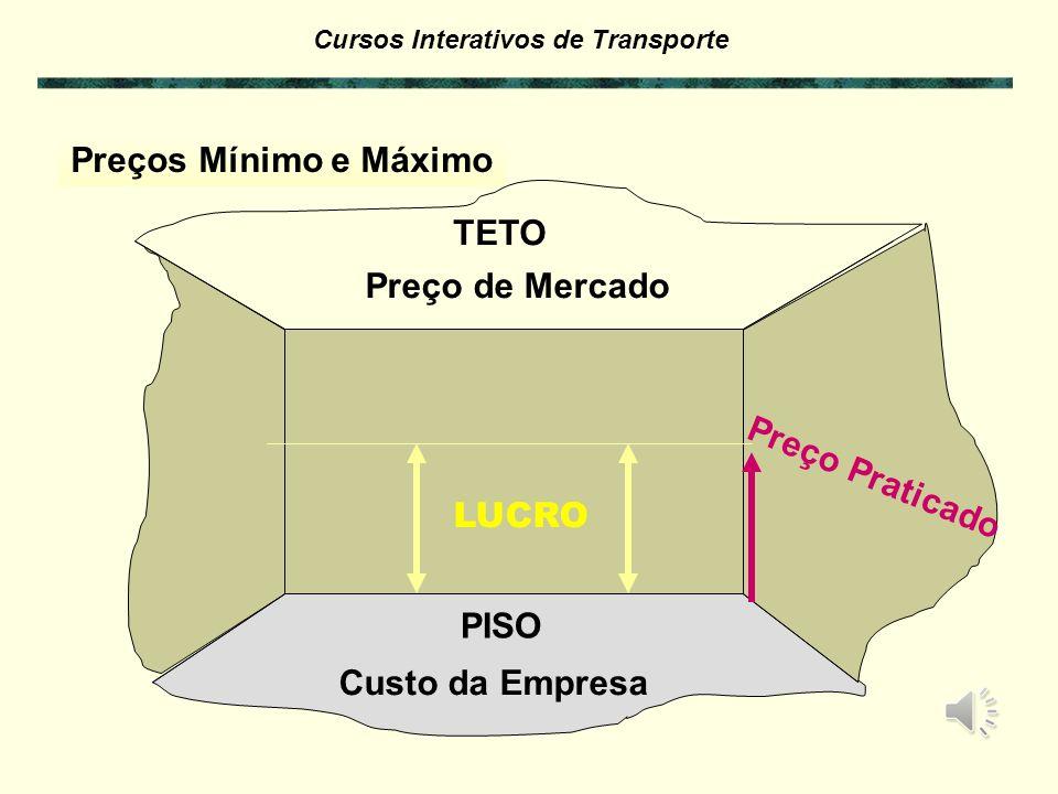 Cursos Interativos de Transporte A figura mostra a complexidade da formação de um preço: LUCRO CUSTOS MERCADO APROVEITAMENTO DOS VEÏCULOS Clientes Con