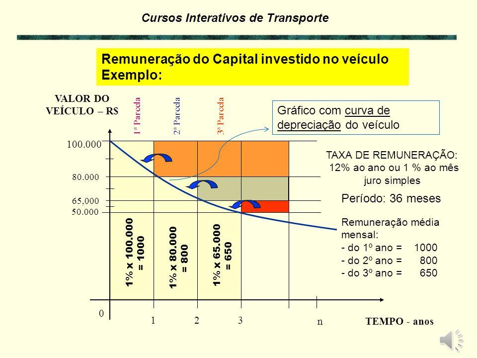 Cursos Interativos de Transporte Depreciação do Veículo Exemplo: $ 110.000 $ 70.000 $ 40.000 Valor de COMPRA Valor de REVENDA Período de UTILIZAÇÃO em