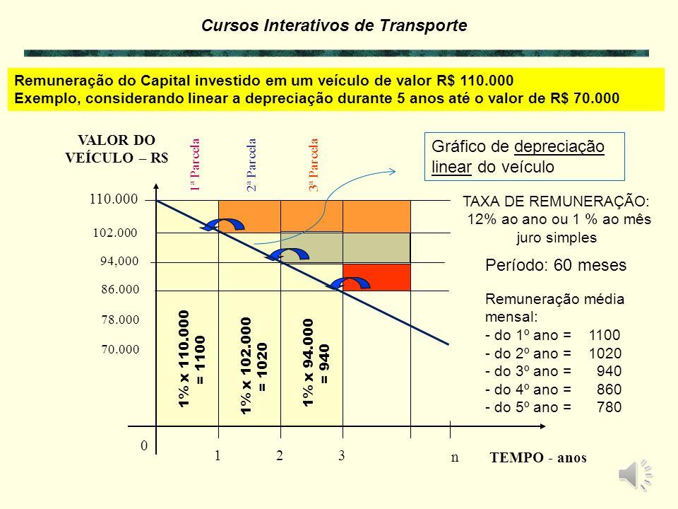 Cursos Interativos de Transporte 0 n 50.000 100.000 VALOR DO VEÍCULO – R$ TEMPO - anos 65,000 80.000 1ª Parcela2ª Parcela3ª Parcela 123 TAXA DE REMUNE