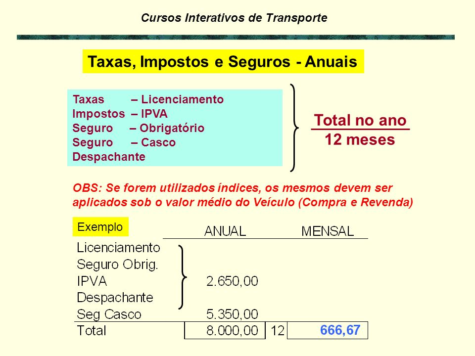 Cursos Interativos de Transporte Salário da Tripulação – Motorista Exemplo de cálculo com planilha: [Nº Funcionários]. [Valor do Salário]. (1 + % Enc.