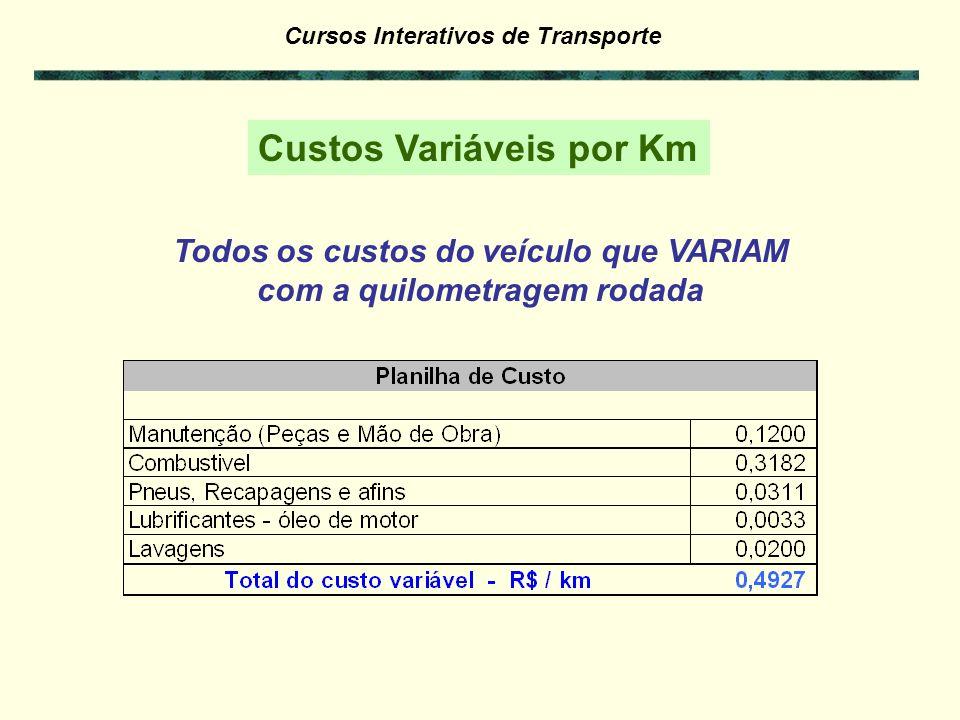 Cursos Interativos de Transporte Lavagens Gasto = nº lavagens x preço da lavagem Intervalo = km rodada do período considerado entre lavagens Nr lavage