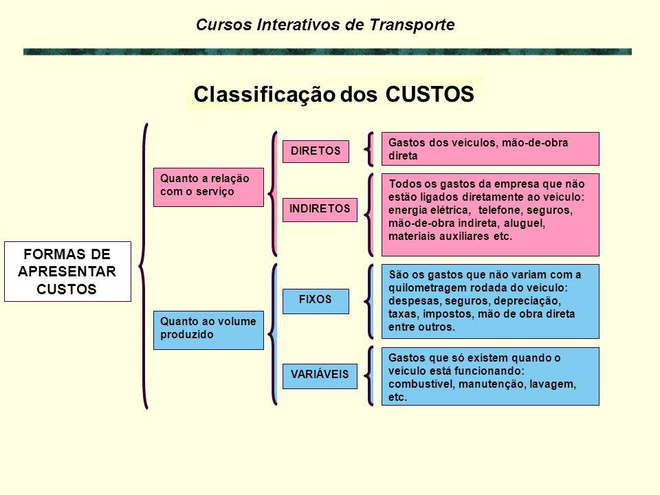 Cursos Interativos de Transporte Custo-peso Componentes Complementares do Custo de Transporte de Carga Custos relacionados com a atividade de transporte (peso/volume e distância).