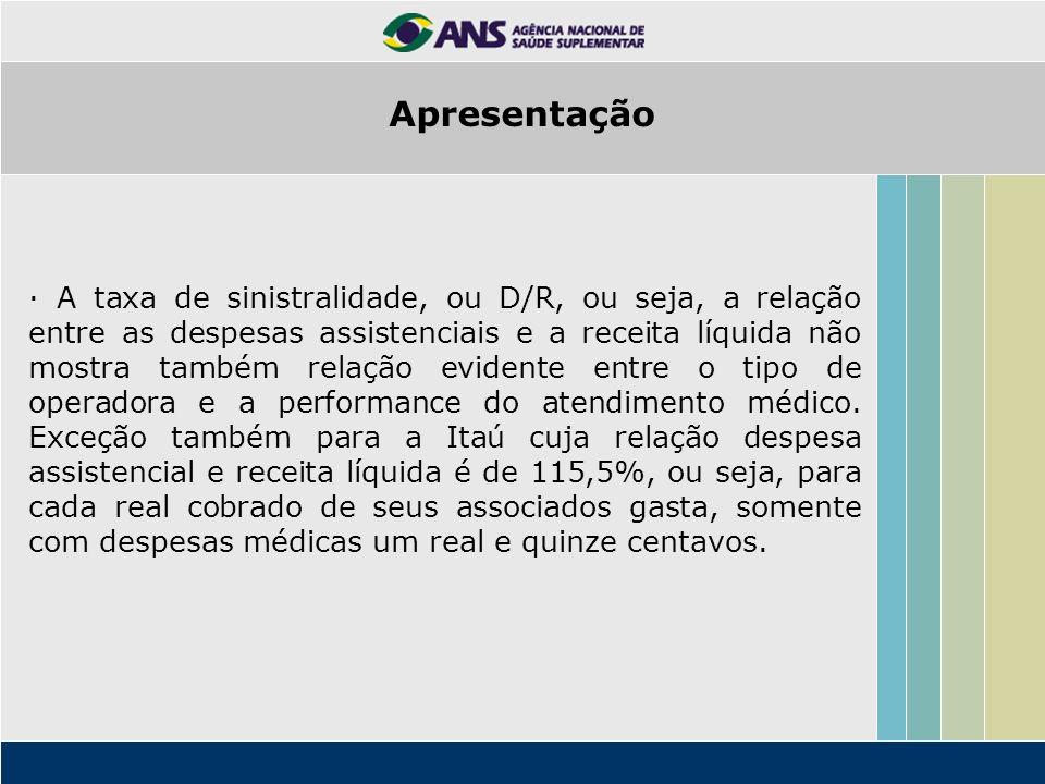 · A taxa de sinistralidade, ou D/R, ou seja, a relação entre as despesas assistenciais e a receita líquida não mostra também relação evidente entre o
