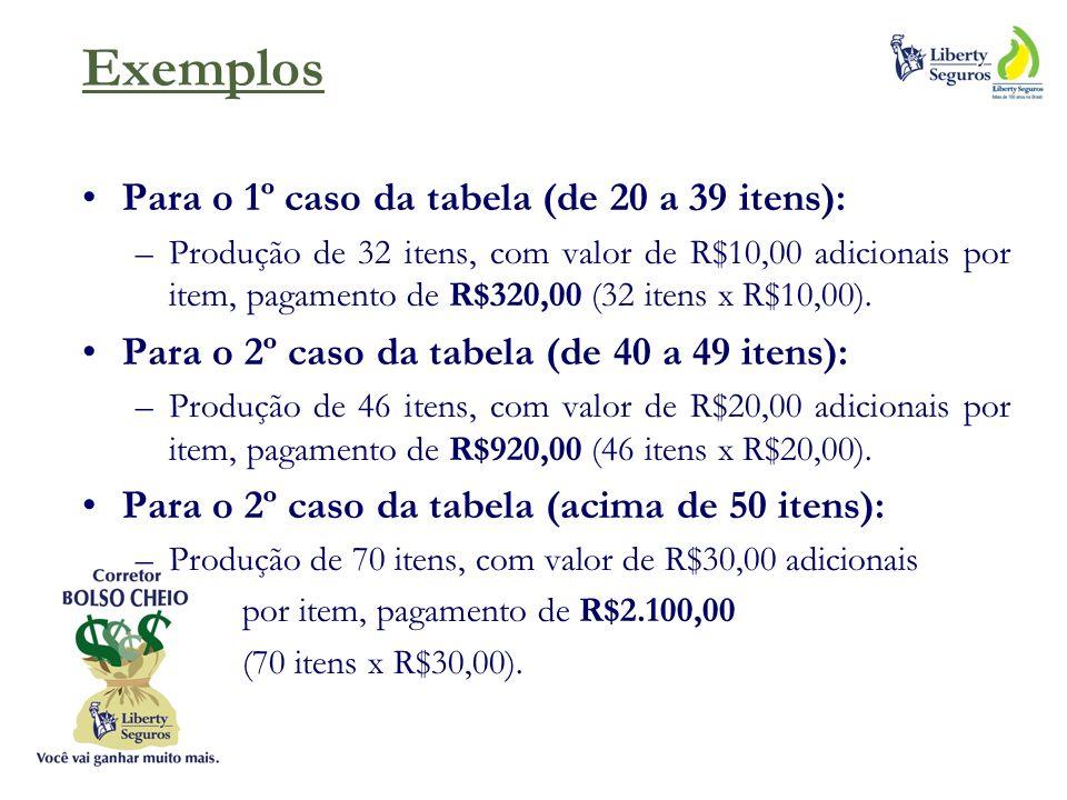 Exemplos Para o 1º caso da tabela (de 20 a 39 itens): –Produção de 32 itens, com valor de R$10,00 adicionais por item, pagamento de R$320,00 (32 itens x R$10,00).