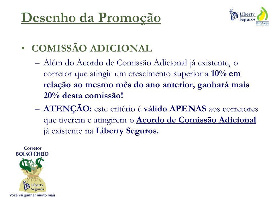 Desenho da Promoção COMISSÃO ADICIONAL –Além do Acordo de Comissão Adicional já existente, o corretor que atingir um crescimento superior a 10% em relação ao mesmo mês do ano anterior, ganhará mais 20% desta comissão.