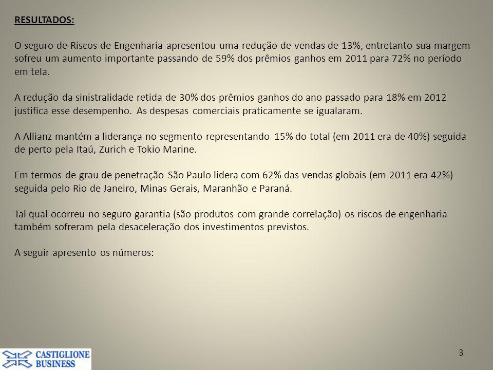 RESULTADOS: O seguro de Riscos de Engenharia apresentou uma redução de vendas de 13%, entretanto sua margem sofreu um aumento importante passando de 59% dos prêmios ganhos em 2011 para 72% no período em tela.