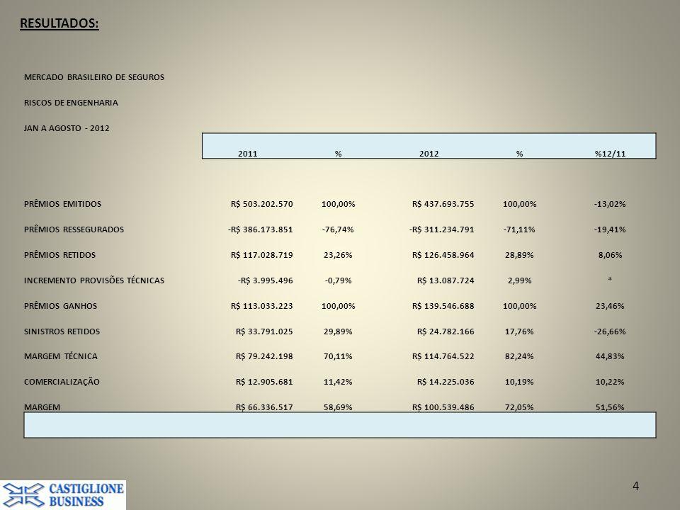 RESULTADOS: 4 MERCADO BRASILEIRO DE SEGUROS RISCOS DE ENGENHARIA JAN A AGOSTO - 2012 2011%2012%12/11 PRÊMIOS EMITIDOSR$ 503.202.570100,00%R$ 437.693.755100,00%-13,02% PRÊMIOS RESSEGURADOS-R$ 386.173.851-76,74%-R$ 311.234.791-71,11%-19,41% PRÊMIOS RETIDOSR$ 117.028.71923,26%R$ 126.458.96428,89%8,06% INCREMENTO PROVISÕES TÉCNICAS-R$ 3.995.496-0,79%R$ 13.087.7242,99%* PRÊMIOS GANHOSR$ 113.033.223100,00%R$ 139.546.688100,00%23,46% SINISTROS RETIDOSR$ 33.791.02529,89%R$ 24.782.16617,76%-26,66% MARGEM TÉCNICAR$ 79.242.19870,11%R$ 114.764.52282,24%44,83% COMERCIALIZAÇÃOR$ 12.905.68111,42%R$ 14.225.03610,19%10,22% MARGEMR$ 66.336.51758,69%R$ 100.539.48672,05%51,56%