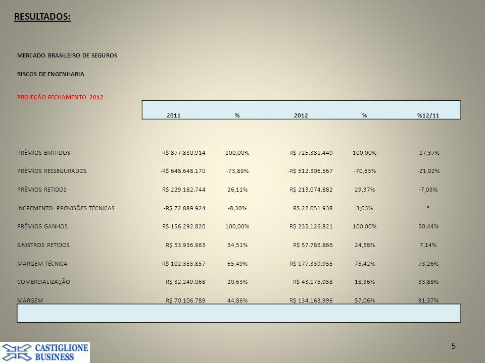 RESULTADOS: 5 MERCADO BRASILEIRO DE SEGUROS RISCOS DE ENGENHARIA PROJEÇÃO FECHAMENTO 2012 2011%2012%12/11 PRÊMIOS EMITIDOSR$ 877.830.914100,00%R$ 725.381.449100,00%-17,37% PRÊMIOS RESSEGURADOS-R$ 648.648.170-73,89%-R$ 512.306.567-70,63%-21,02% PRÊMIOS RETIDOSR$ 229.182.74426,11%R$ 213.074.88229,37%-7,03% INCREMENTO PROVISÕES TÉCNICAS-R$ 72.889.924-8,30%R$ 22.051.9383,03%* PRÊMIOS GANHOSR$ 156.292.820100,00%R$ 235.126.821100,00%50,44% SINISTROS RETIDOSR$ 53.936.96334,51%R$ 57.786.86624,58%7,14% MARGEM TÉCNICAR$ 102.355.85765,49%R$ 177.339.95575,42%73,26% COMERCIALIZAÇÃOR$ 32.249.06820,63%R$ 43.175.95818,36%33,88% MARGEMR$ 70.106.78944,86%R$ 134.163.99657,06%91,37%
