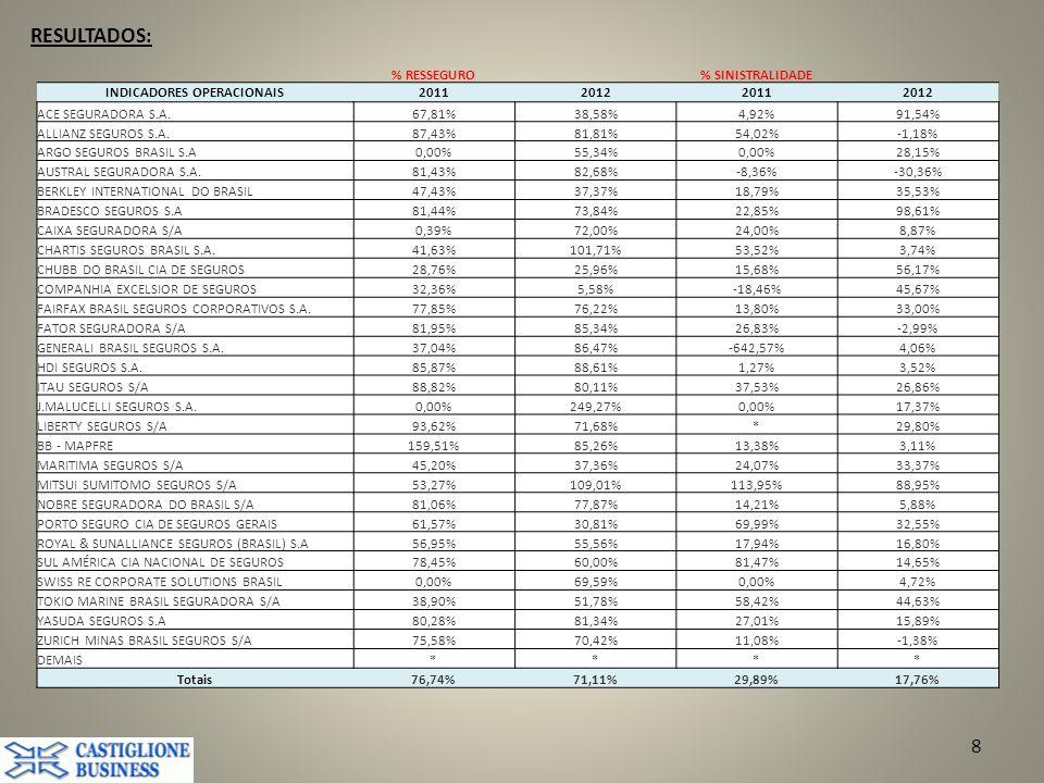 8 % RESSEGURO% SINISTRALIDADE INDICADORES OPERACIONAIS2011201220112012 ACE SEGURADORA S.A.67,81%38,58%4,92%91,54% ALLIANZ SEGUROS S.A.87,43%81,81%54,02%-1,18% ARGO SEGUROS BRASIL S.A0,00%55,34%0,00%28,15% AUSTRAL SEGURADORA S.A.81,43%82,68%-8,36%-30,36% BERKLEY INTERNATIONAL DO BRASIL47,43%37,37%18,79%35,53% BRADESCO SEGUROS S.A81,44%73,84%22,85%98,61% CAIXA SEGURADORA S/A0,39%72,00%24,00%8,87% CHARTIS SEGUROS BRASIL S.A.41,63%101,71%53,52%3,74% CHUBB DO BRASIL CIA DE SEGUROS28,76%25,96%15,68%56,17% COMPANHIA EXCELSIOR DE SEGUROS32,36%5,58%-18,46%45,67% FAIRFAX BRASIL SEGUROS CORPORATIVOS S.A.77,85%76,22%13,80%33,00% FATOR SEGURADORA S/A81,95%85,34%26,83%-2,99% GENERALI BRASIL SEGUROS S.A.37,04%86,47%-642,57%4,06% HDI SEGUROS S.A.85,87%88,61%1,27%3,52% ITAU SEGUROS S/A88,82%80,11%37,53%26,86% J.MALUCELLI SEGUROS S.A.0,00%249,27%0,00%17,37% LIBERTY SEGUROS S/A93,62%71,68%*29,80% BB - MAPFRE159,51%85,26%13,38%3,11% MARITIMA SEGUROS S/A45,20%37,36%24,07%33,37% MITSUI SUMITOMO SEGUROS S/A53,27%109,01%113,95%88,95% NOBRE SEGURADORA DO BRASIL S/A81,06%77,87%14,21%5,88% PORTO SEGURO CIA DE SEGUROS GERAIS61,57%30,81%69,99%32,55% ROYAL & SUNALLIANCE SEGUROS (BRASIL) S.A56,95%55,56%17,94%16,80% SUL AMÉRICA CIA NACIONAL DE SEGUROS78,45%60,00%81,47%14,65% SWISS RE CORPORATE SOLUTIONS BRASIL0,00%69,59%0,00%4,72% TOKIO MARINE BRASIL SEGURADORA S/A38,90%51,78%58,42%44,63% YASUDA SEGUROS S.A80,28%81,34%27,01%15,89% ZURICH MINAS BRASIL SEGUROS S/A75,58%70,42%11,08%-1,38% DEMAIS**** Totais76,74%71,11%29,89%17,76%