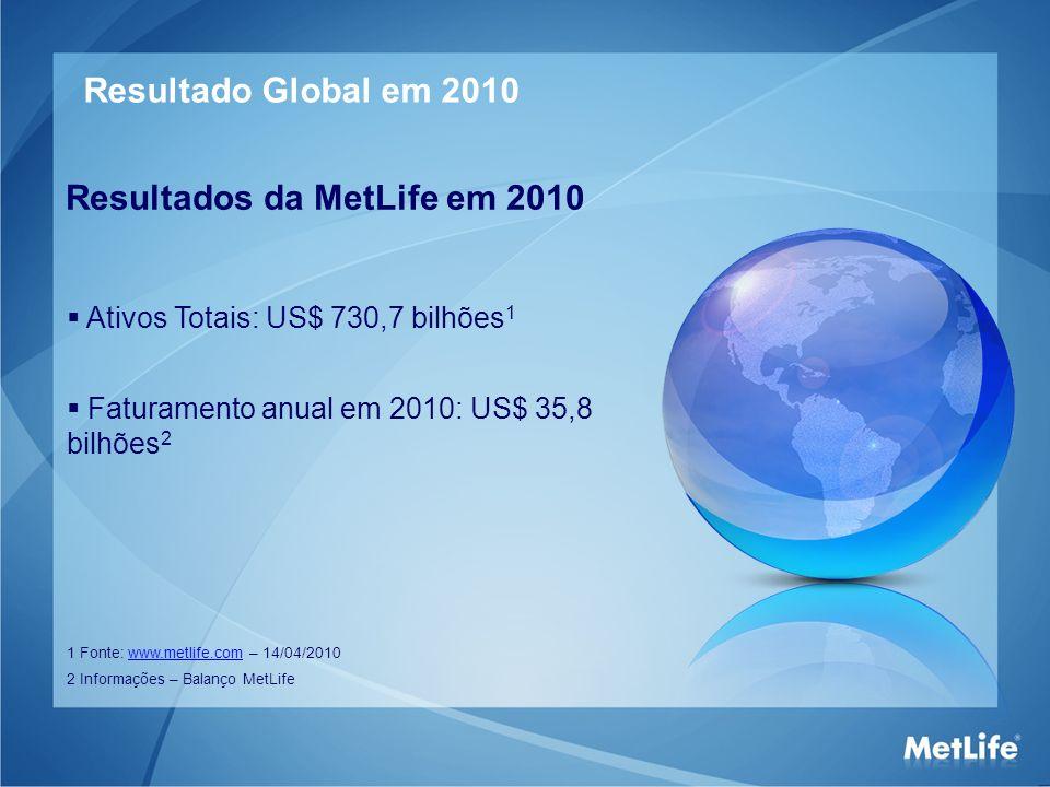 Resultado Global em 2010 Resultados da MetLife em 2010 Ativos Totais: US$ 730,7 bilhões 1 1 Fonte: www.metlife.com – 14/04/2010www.metlife.com 2 Infor